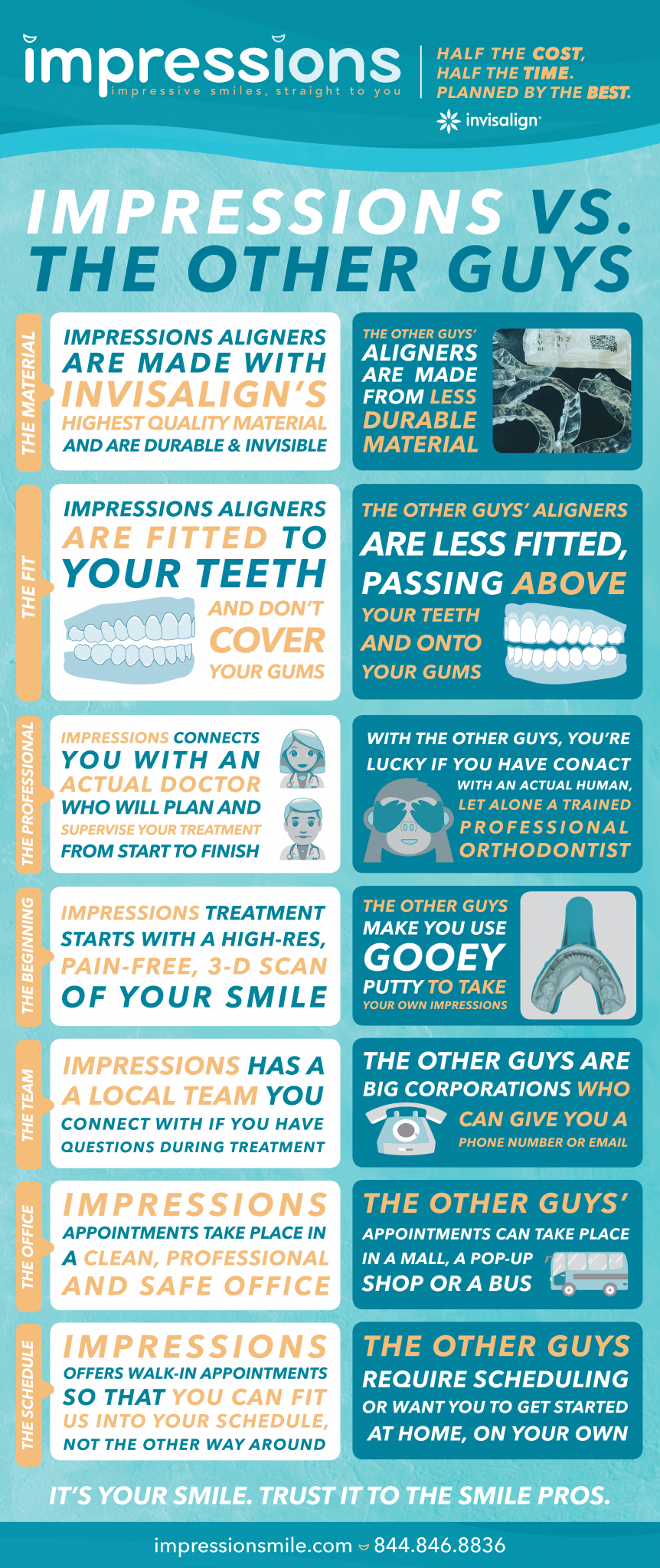 Infographic showing how Impressions differs from other at-home invisible aligners
